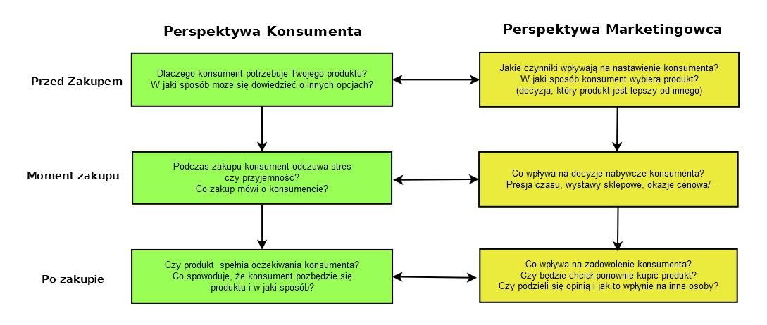 perspektywa-konsumenta